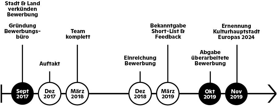 Grafik Unser Weg